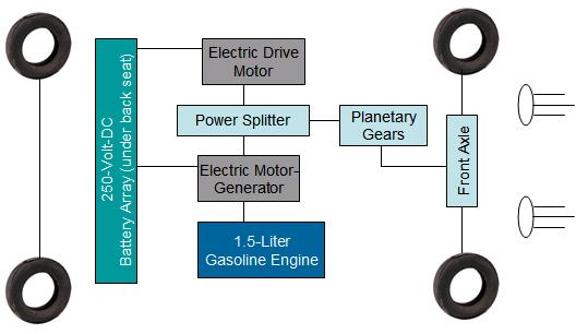 comparehybridcars net design comparison hybrid drive toyota synergy